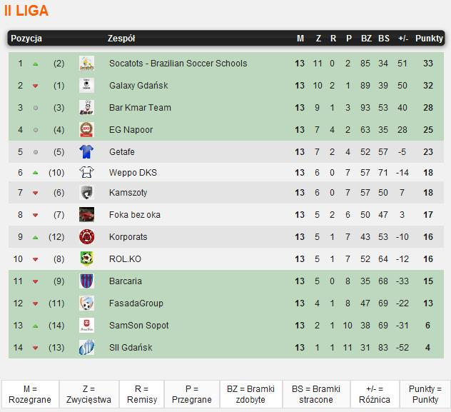 liga II tabela